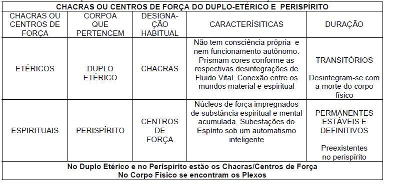 Conhecido Estudo sobre Chacras ~ Blog Espírita FN05