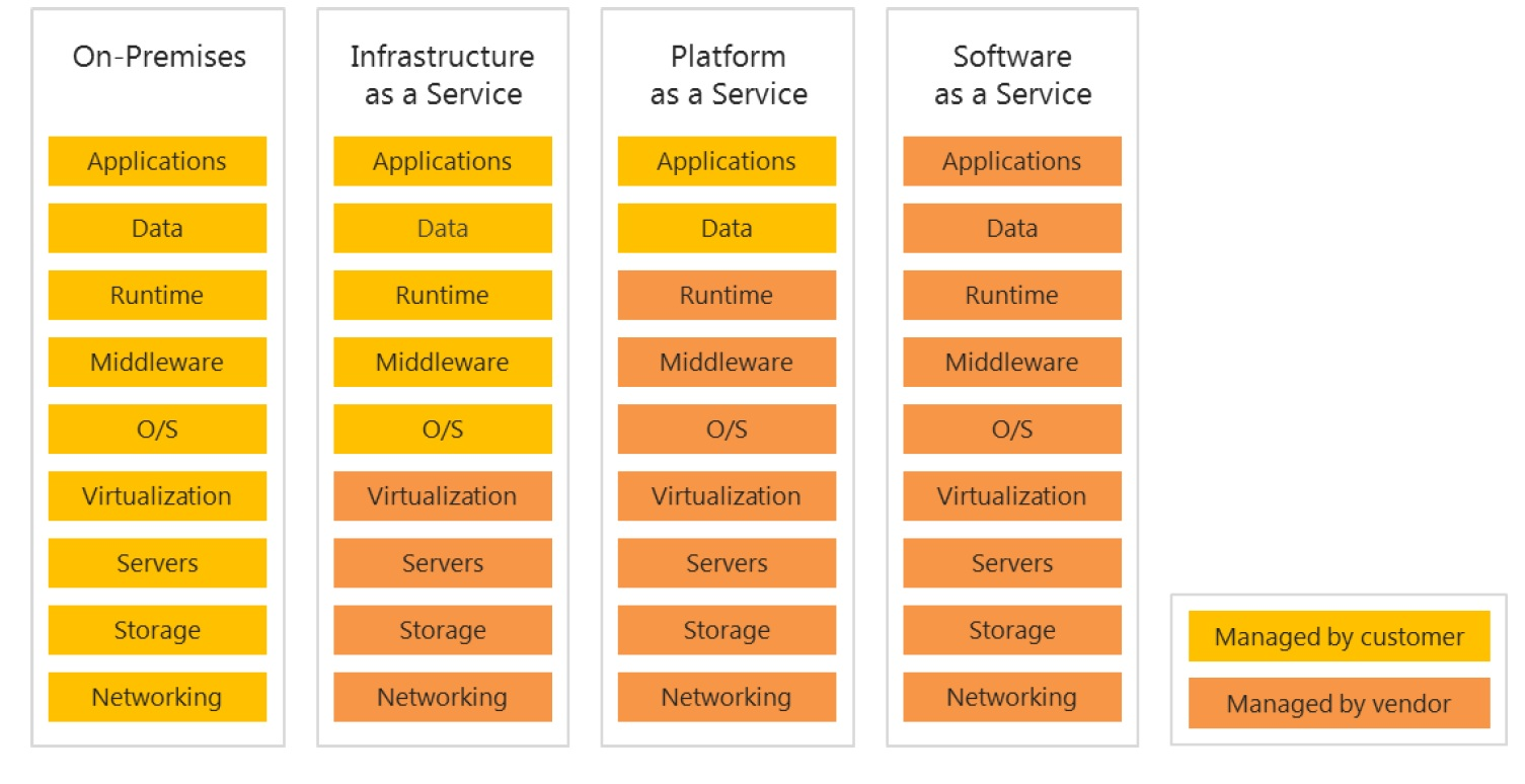 Sharing the experience: SharePoint 2010 on Cloud. SaaS vs IaaS