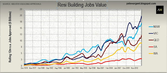 Resi building jobs value