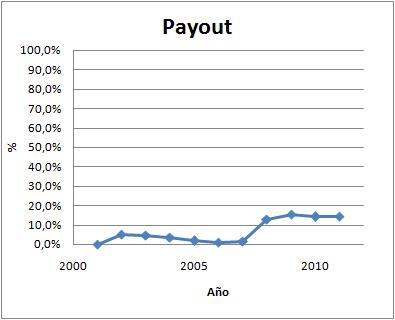 PAYOUT de Corporación Financiera Alba