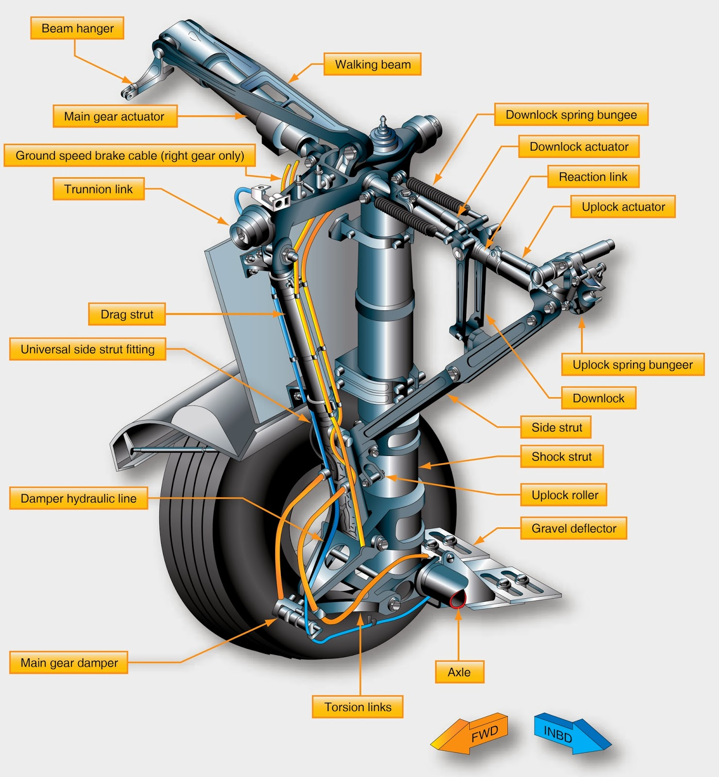 Welcome to Lufthansa Technik Landing Gear Services UK