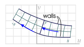conformal mapping of flow around channel with smooth bends in walls