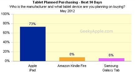 iPad-vs-Kindle-fire