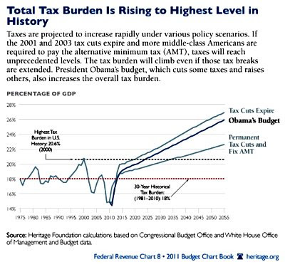The Tax Burden