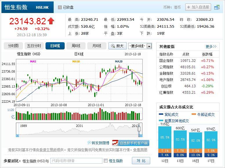 中国株コバンザメ投資 香港ハンセン指数20131218