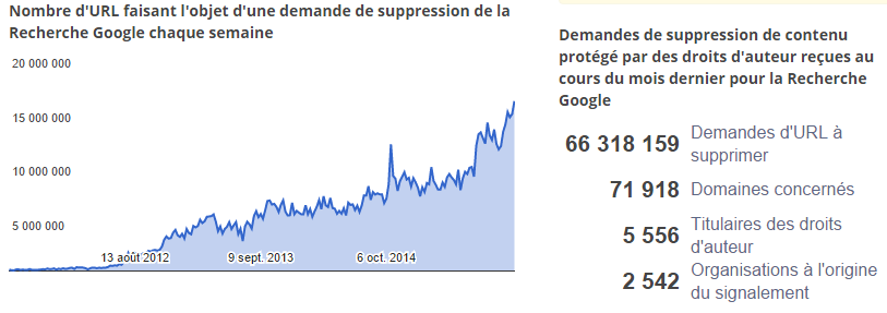 Record de liens pirates sur Google