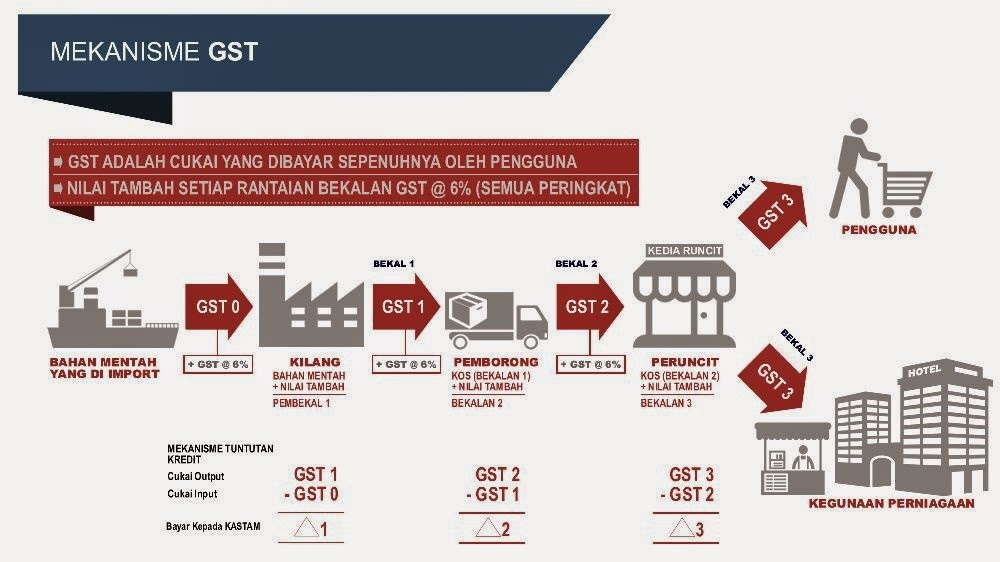 awareness if gst in malaysia The introduction of the goods and services tax (gst) can be one of the most difficult reforms a government undertakes.