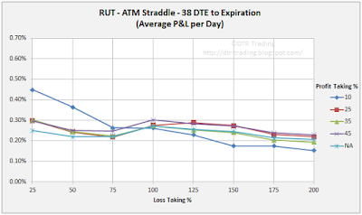 38 DTE RUT Short Straddle Summary Normalized Percent P&L Per Day Graph