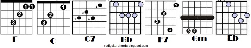 Hey Jude Guitar Chords : Easy Guitar Chords and Lyrics for Beginners