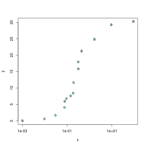Converting plots to data II
