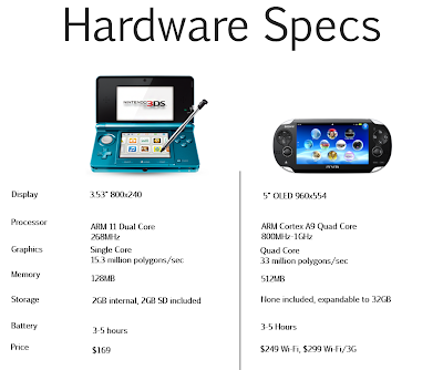 Hardware Specs 3DS and Vita