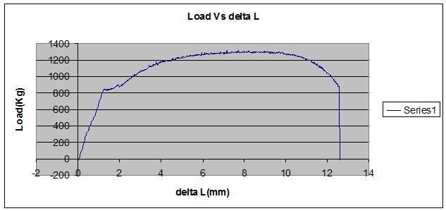 Laporan praktikum pengujian mekanik pengujian tarik tensile test kurva yang didapat dari data mesin uji tarik ccuart Image collections