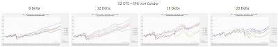 Iron Condor Equity Curves SPX 52 DTE 8, 12, 16, and 20 Delta Risk:Reward Exits
