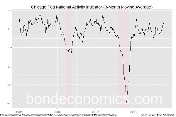 Chart: Chicago Fed National Activity Indicator