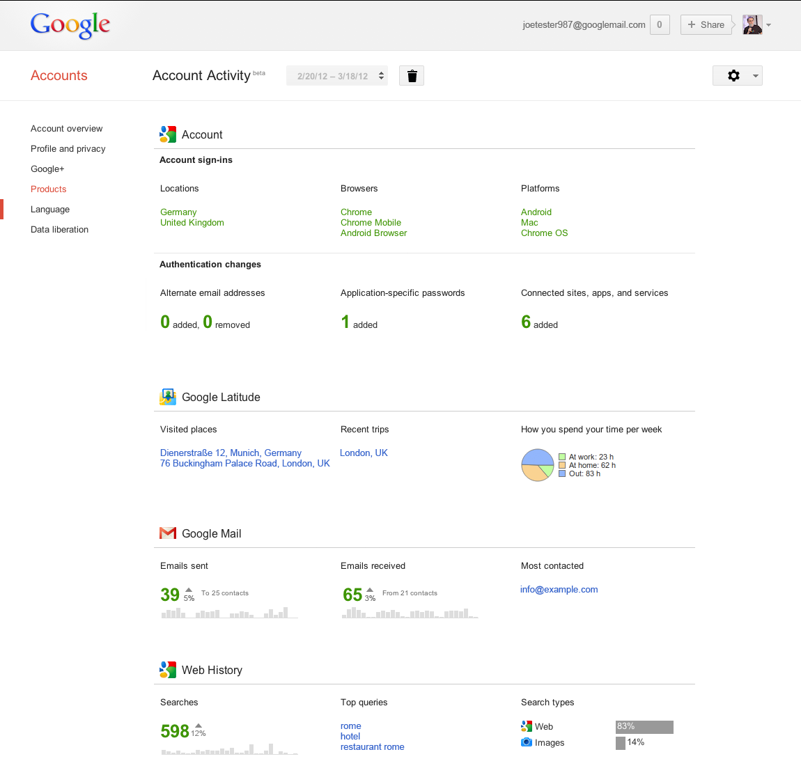 Digital Marketing News – Google Moves Towards Personal Analytics Service