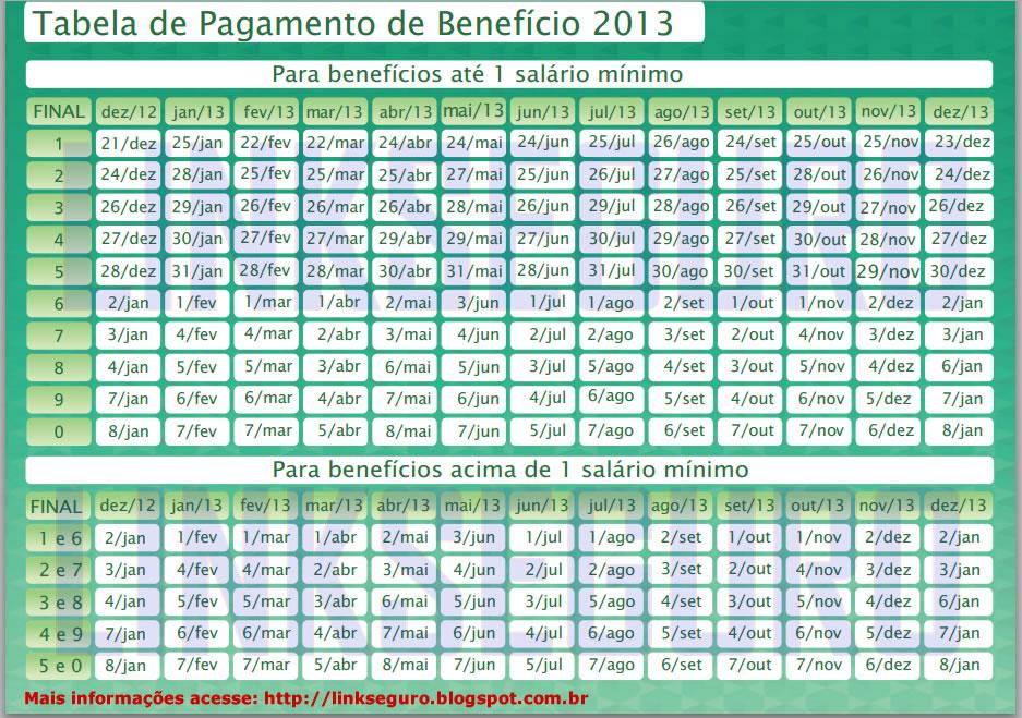 tabela de pagamentos inss 2013