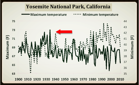 Yosemite's Cooling Trend