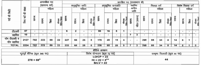 Rajasthan Agriculture Supervisor Recruitment 2013