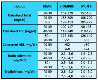 Tabla de valores de colesterol de los alimentos valores gr - Colesterol en alimentos tabla ...