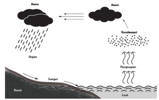 Potensi Sumber Daya Air di Indonesia