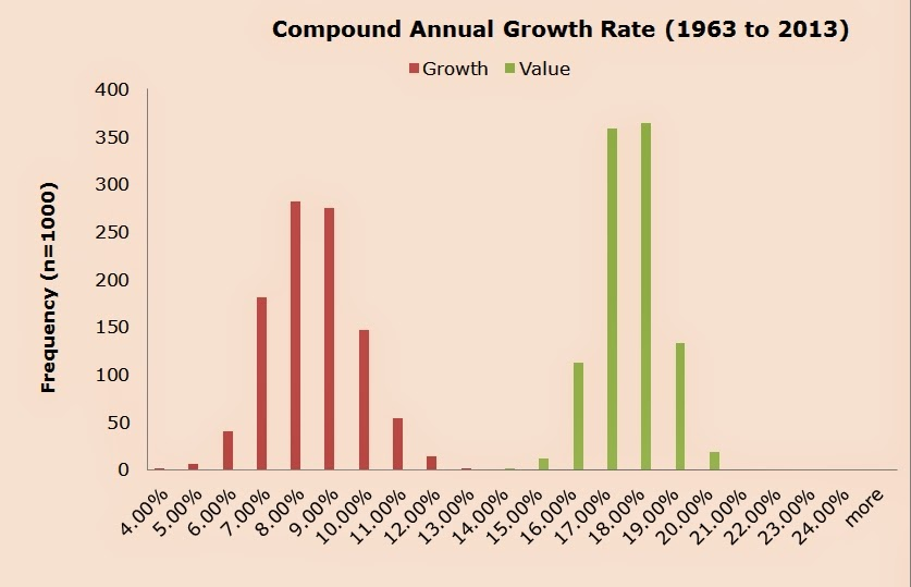 Growth vs. value: Compound annual growth rate