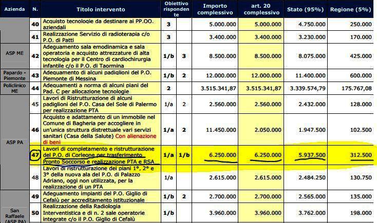 Citt nuove corleone il ministero della salute ha for Finanziamento della costruzione di nuove case
