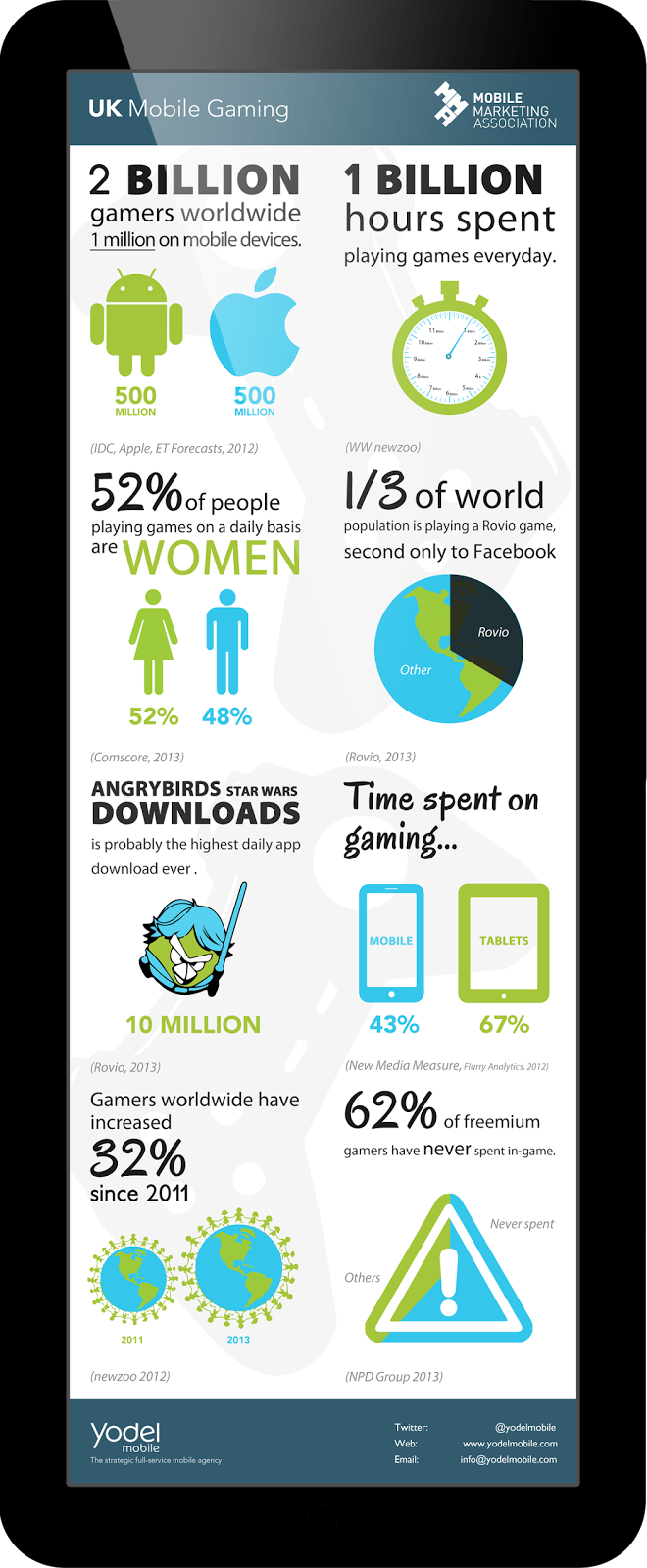 gaming industry infographic mobile