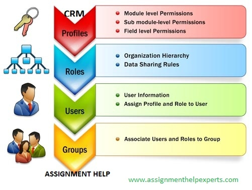 crm assignment Hi johan, in the ppoma_crm tree structure, the sales office can only be assigned to one sales organization (usually you assigned it to the first sales org for which the sales office is assigned.