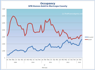 vacant vs occupied homes sold in maricopa county