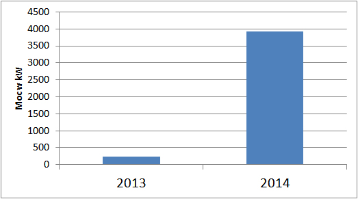 moc zainstalowana w mikroinstalacjach w Polsce w latach 2013 - 2014