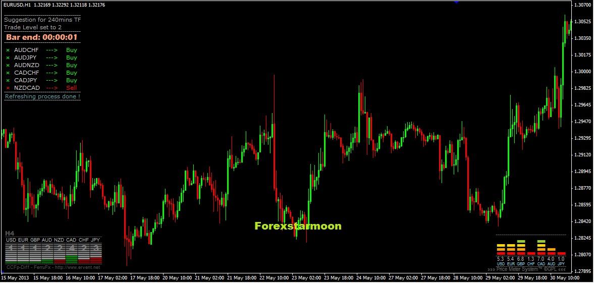 Indikator forex wma
