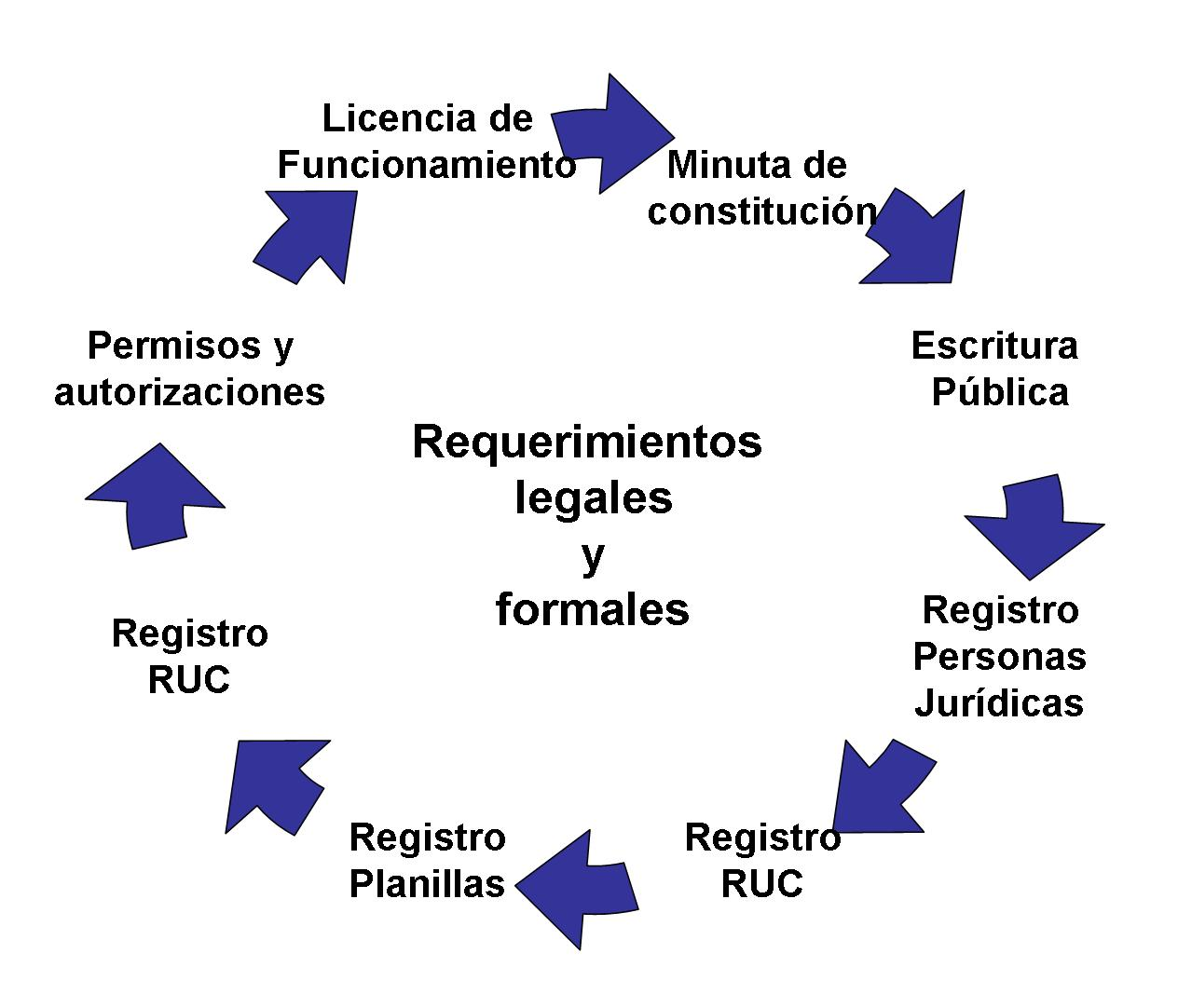 Plan de gesti n e implementaci n for Licencias para abrir un negocio