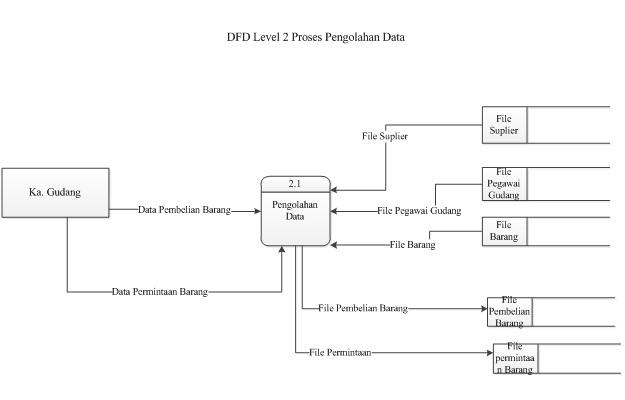 My sweet heart sistem informasi gudang pada rumah sakit gambar dfd level 2 proses pengolahan data ccuart Image collections
