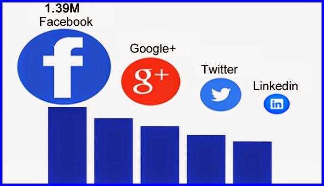Pengguna Akun Facebook Mencapai 1.39M Tiap Bulan