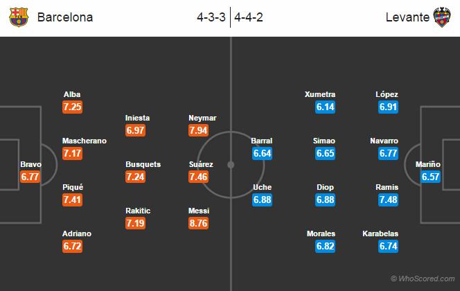 Possible Line-ups, Stats, Team News: Barcelona vs Levante