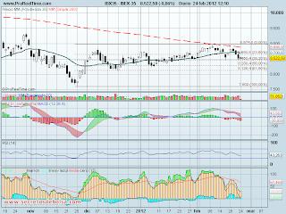 analisis tecnico del-ibex 35 diario-a 24 de febrero de 2012
