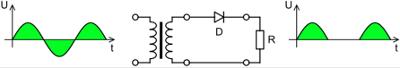 Penyearah setengah gelombang (half wave rectifier circuit)