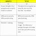 Perbedaan Umum Skripsi, Tesis dan Disertasi