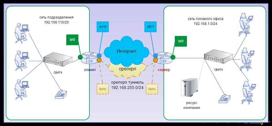 Сеть с сервером как сделать