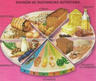 DIVISION DE SUSTANCIA NUTRITIVAS