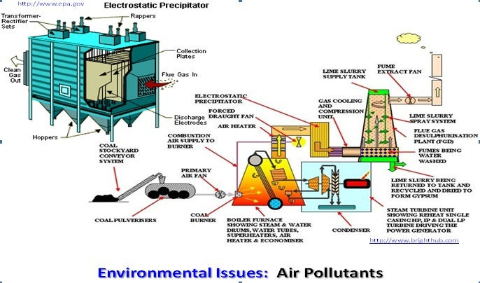 essay about electrostatic precipitation Electrostatic precipitators (esp) are, used in coal-fired power plants for the removal of particulate emissions fly ash resistivity is a primary parameter in the collection of particulate emissions.