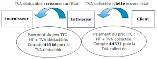 espace-entreprises - la TVA n'est pas une charge pour l'entreprise