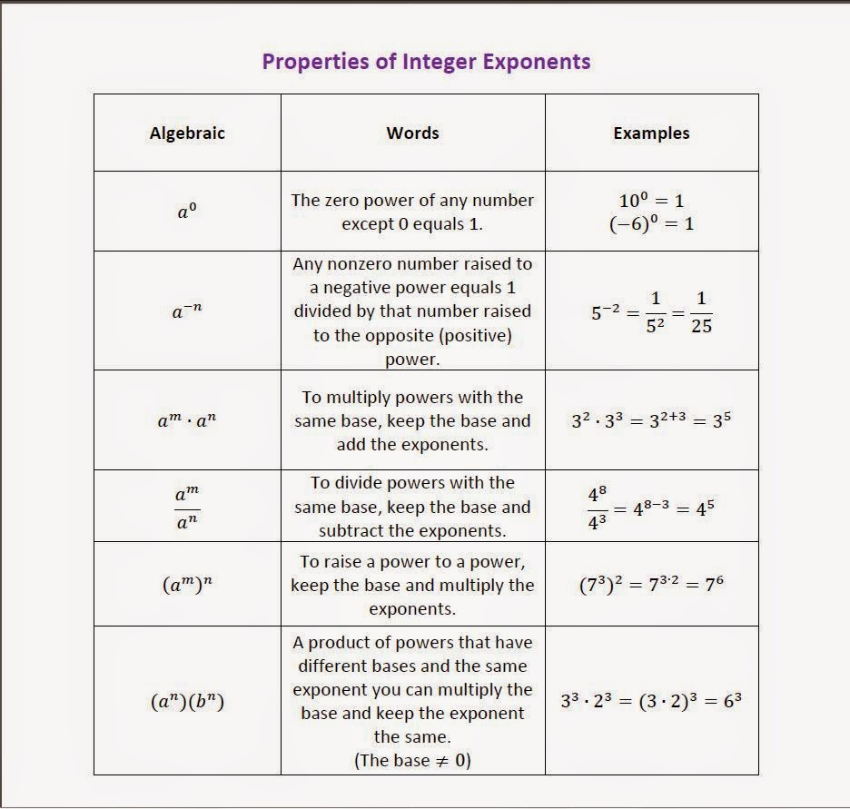 worksheet Integer Exponents Worksheet worksheet properties of exponents gabrieltoz worksheets for baileys corner integer i put this study guide together