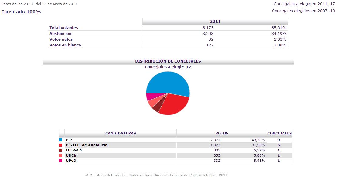 Izquierda unida elecciones municipales 2011 for Resultados electorales mir