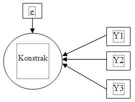 Nur aisyah bangkinang model indikator dalam structural equation karena itu dalam faktor analisis ketika melakukan pengujian validitas konstrak konsekuensi mereduksi indikator formatif dari model pengukurannya akan ccuart Images