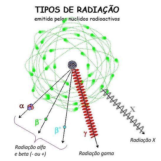 http://4.bp.blogspot.com/-XnuA3YAI28Y/Trpbz5c_qHI/AAAAAAAABgA/isUiGXXOetA/s1600/z+Tipos+de+radia%25C3%25A7%25C3%25A3o.jpg