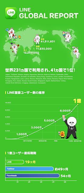 LINE ユーザー数 1億人