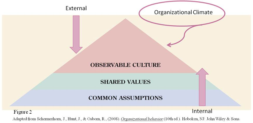 a study on organizational climate business essay Organizational climate and the human organizational climate  among the leaders in the study of organizational climate were andrew w.