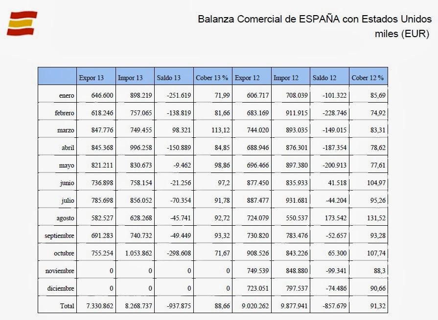 Exportaciones de España a Estados Unidos