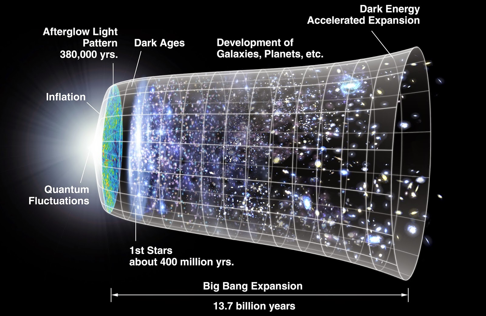 time line of the universe, from big bang to today. Public domain image courtesy NASA.
